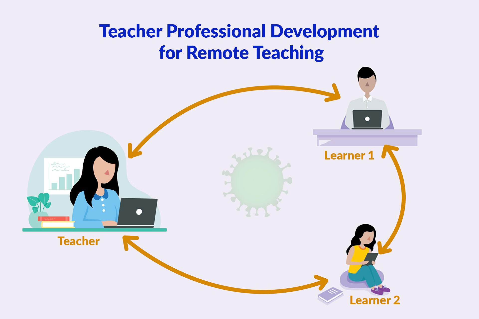 remote-teaching