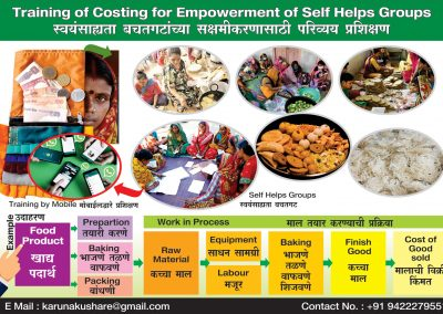 Empowerment of Self Helps Groups
